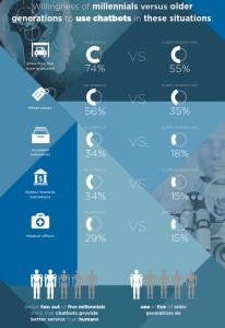 caravan chatbot stats