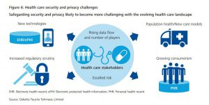 Deloitte health care security and privacy challenges