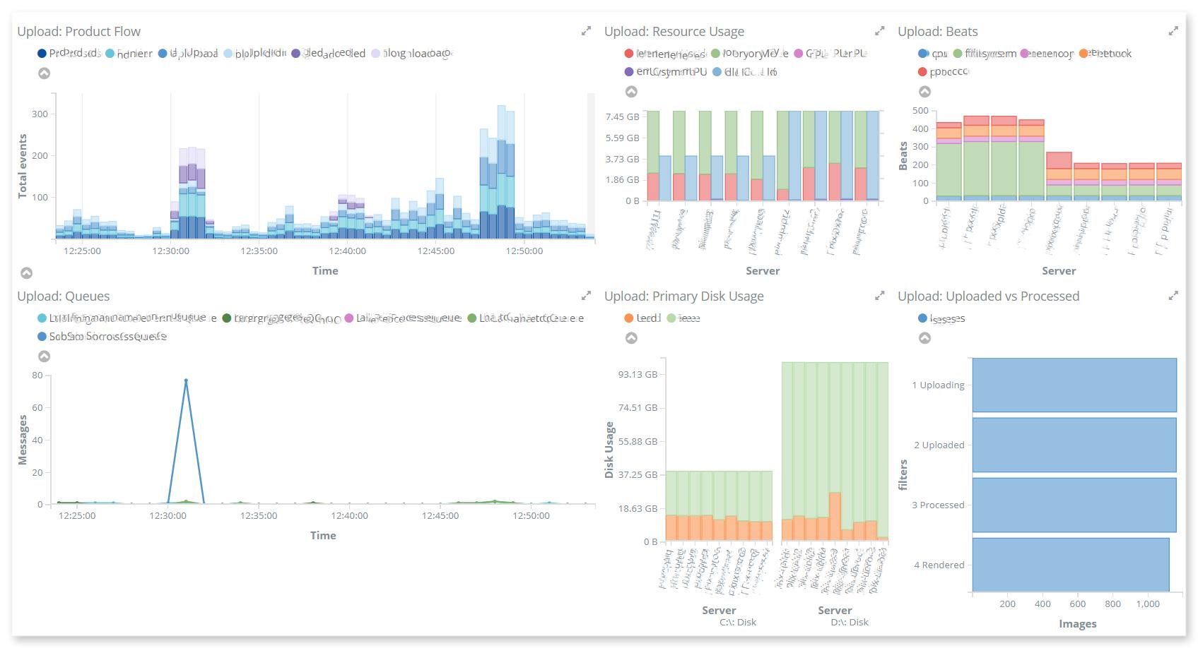 big data performance monitoring
