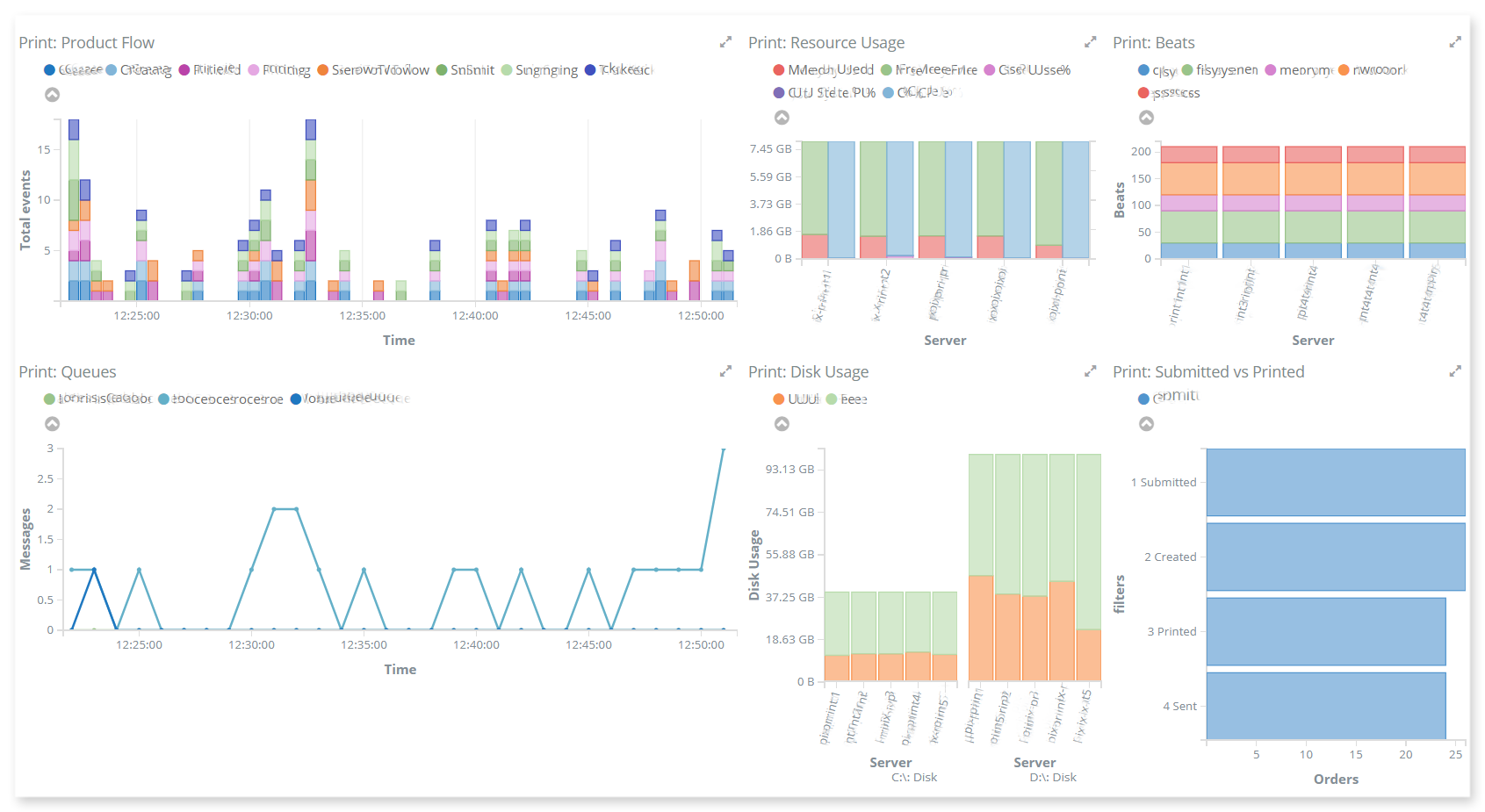 big data performance monitoring