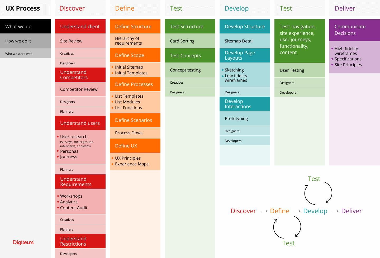 UX process _diagram
