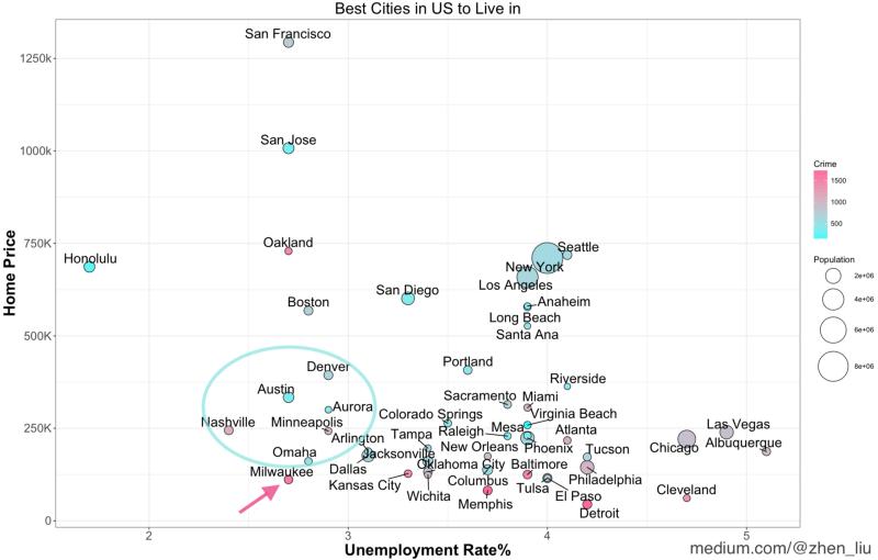 plot data visualization