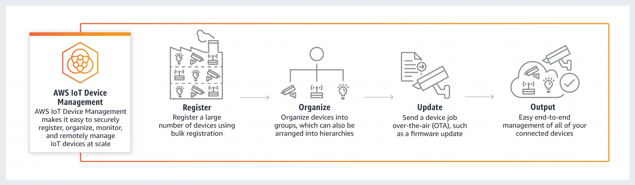 AWS IoT Platform