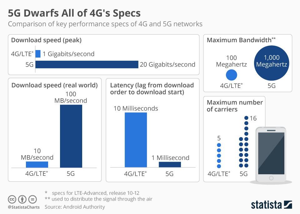 5G IoT development