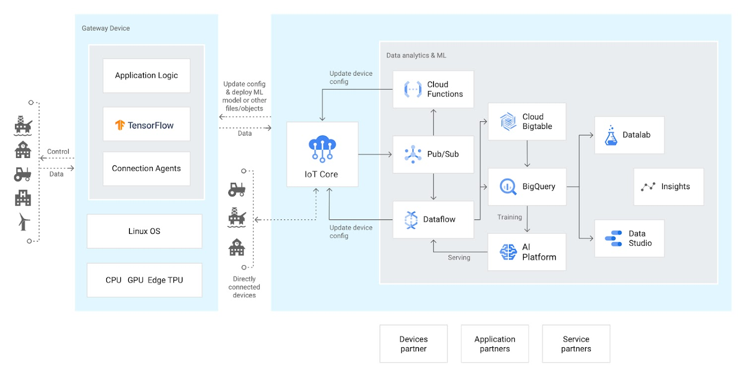 Google Cloud IoT platform