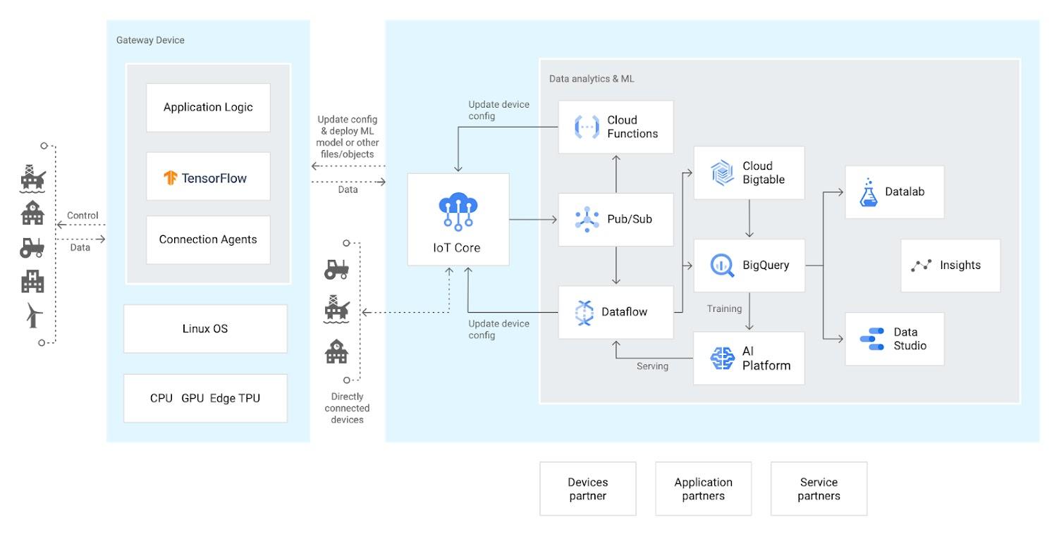 Google Cloud IoT platform