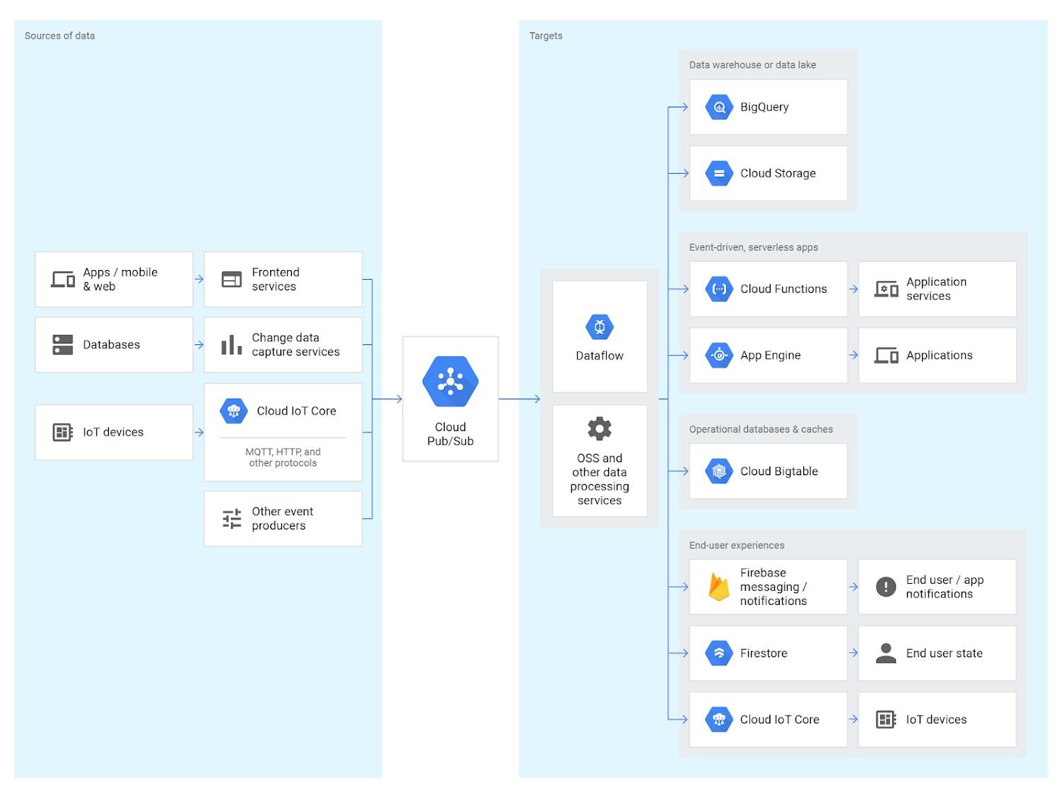 Google Cloud Platform Services