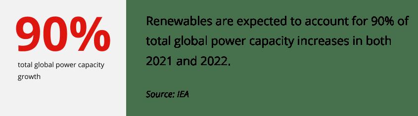stats renewables